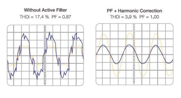 Harmonics Filter